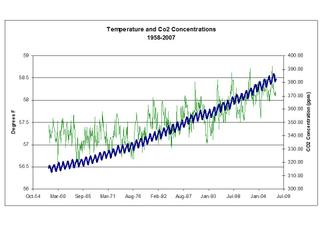 Co2_concentrations_and_temps