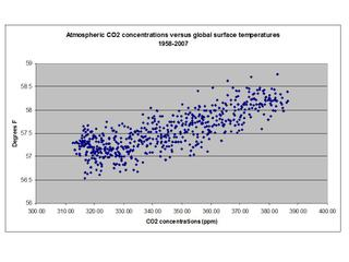 Co2_versus_temps_scatter_2