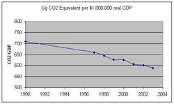Co2gdp_1
